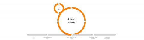 Sprint model