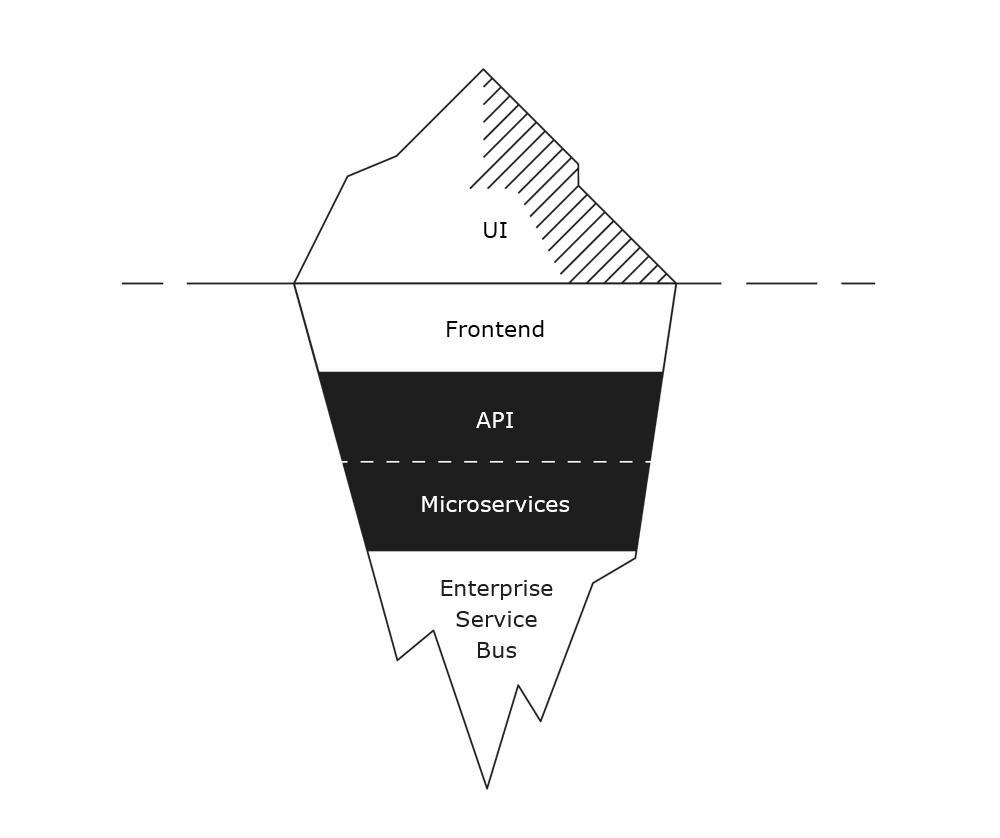 APIt ja mikropalvelut