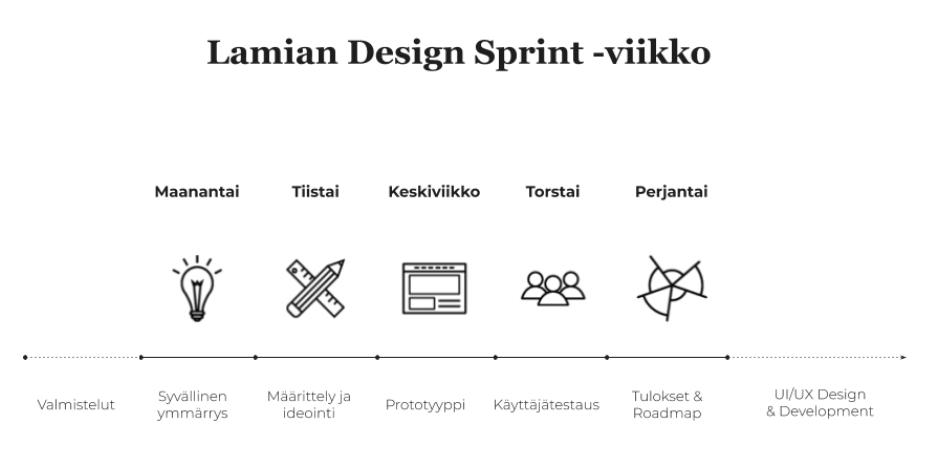 Design Sprintin vaiheet