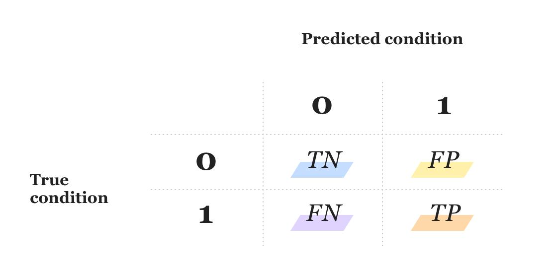Predicted condition