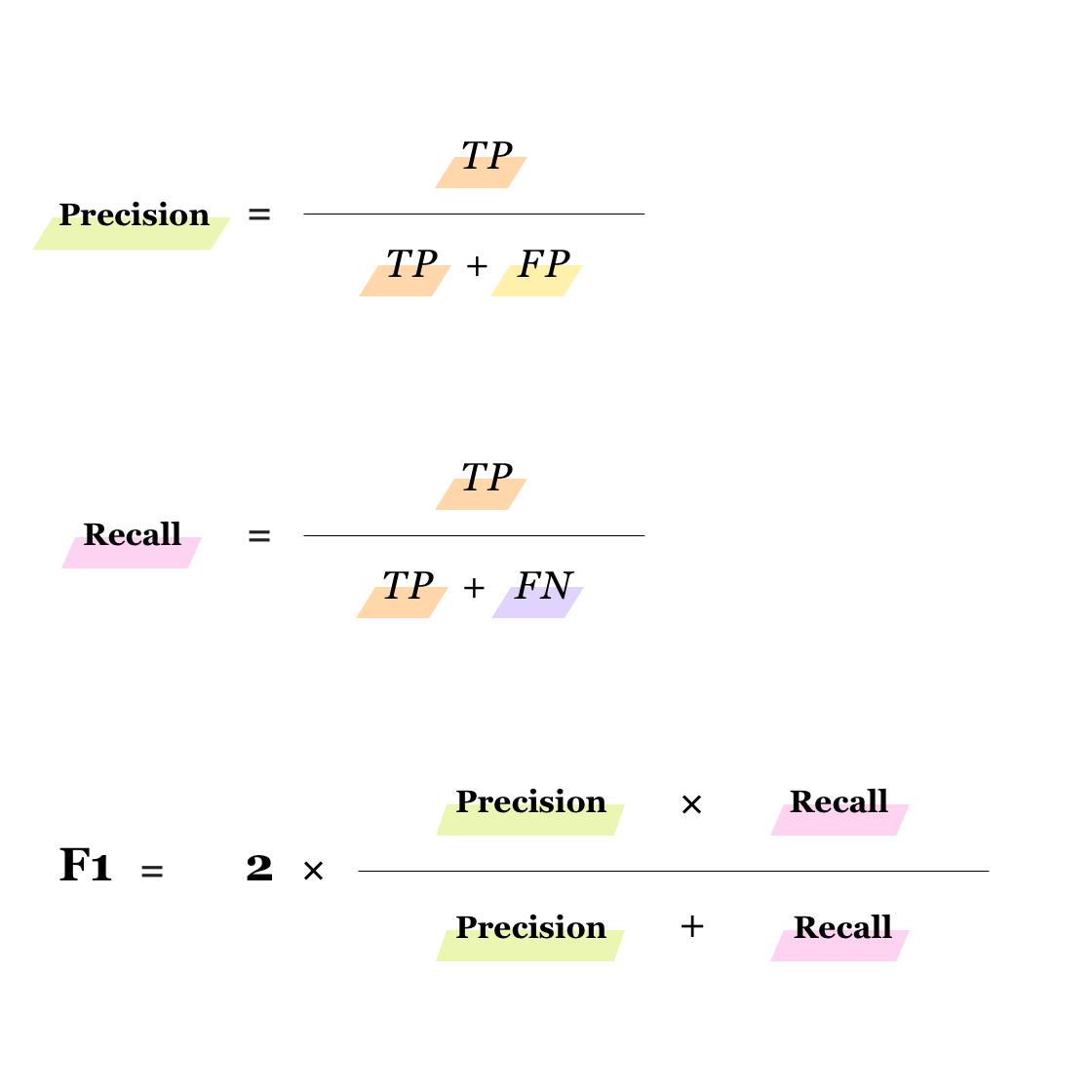 Precision, recall, F1