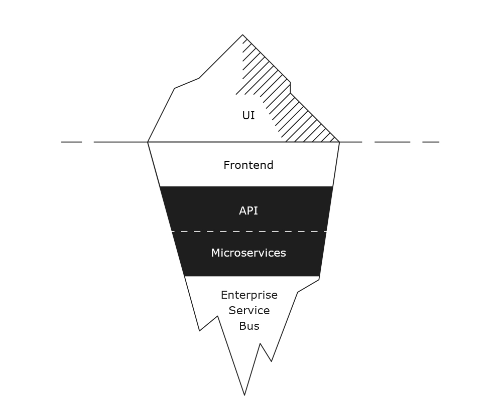 Iceberg - microservices and APIs