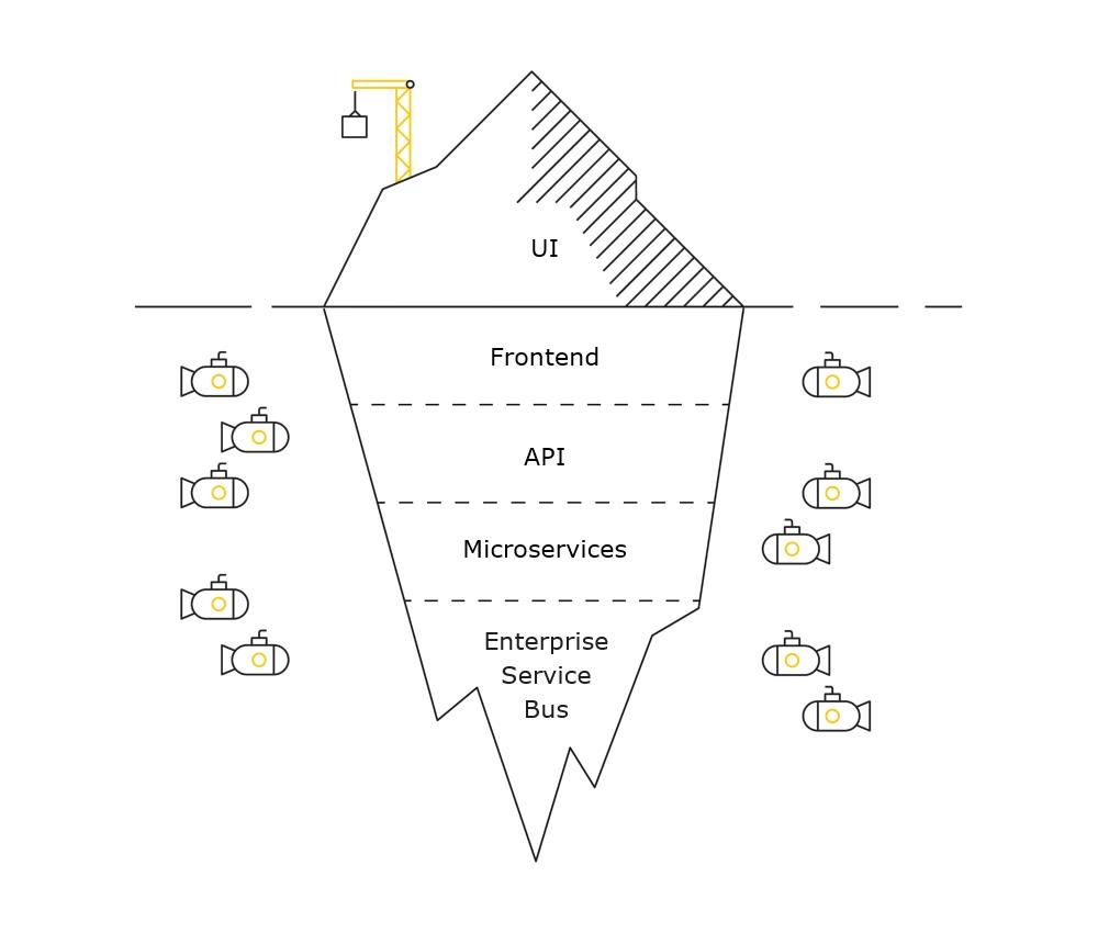 Iceberg - people and organization