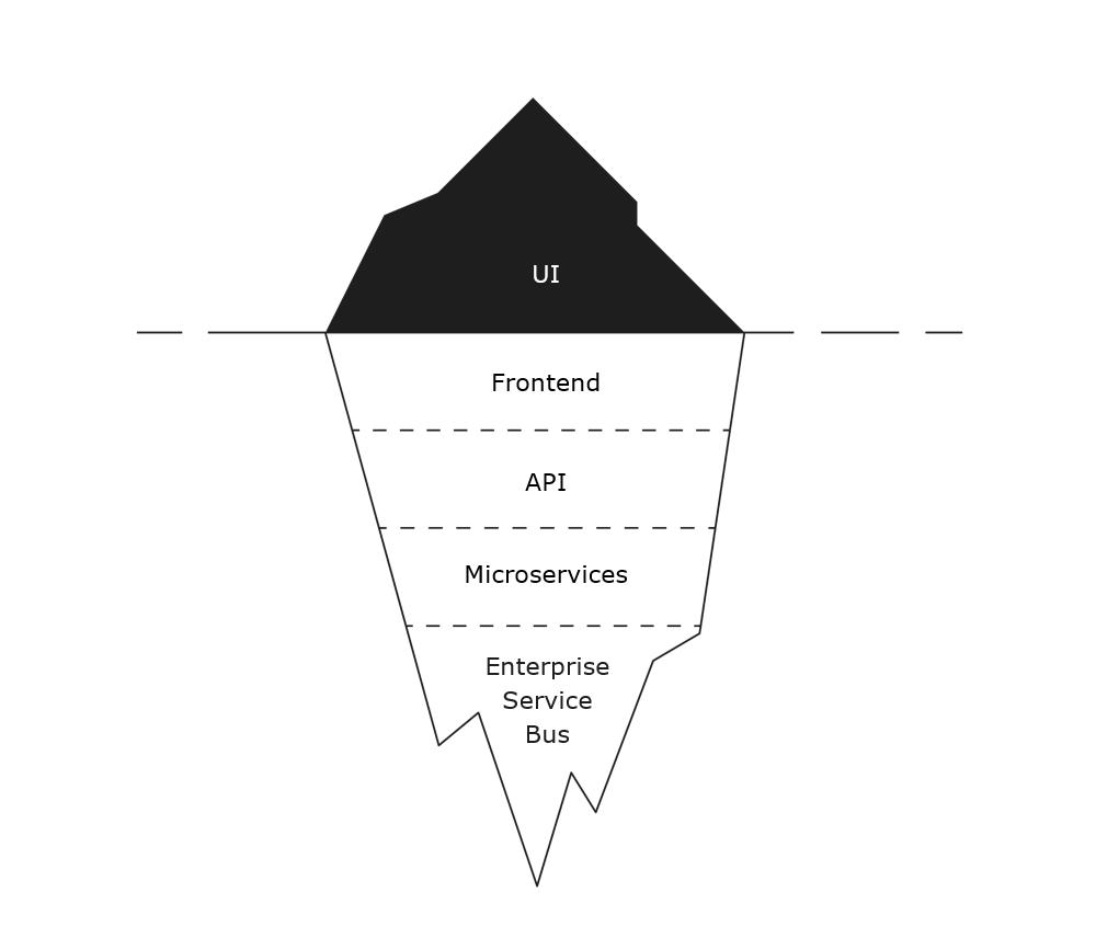 Iceberg - UI and design