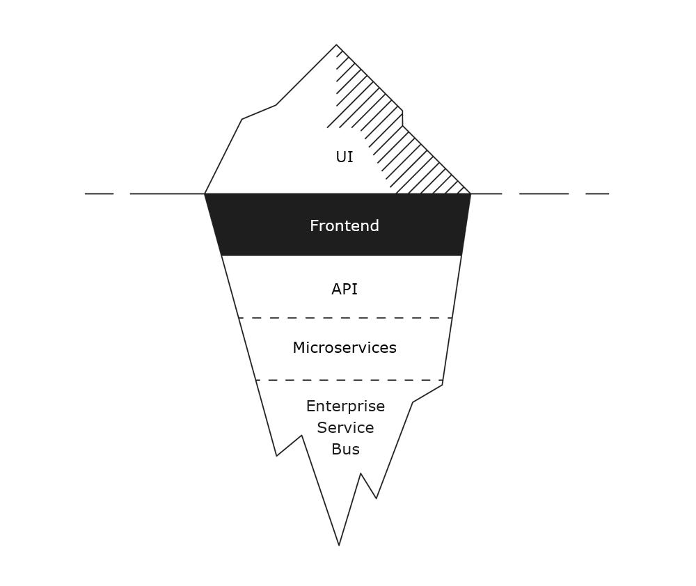 Iceberg - frontend