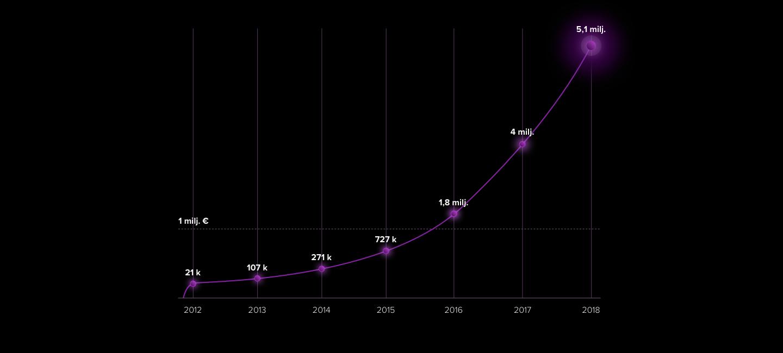 Lamian liikevaihto ylitti 5 miljoonaa vuonna 2018